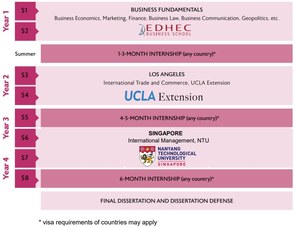 Parcours Global Business - EDHEC International BBA